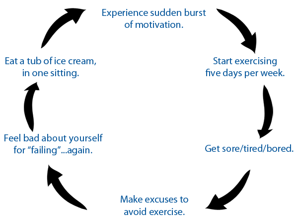 A Cycle of Motivation and De-Motivation with Exercise