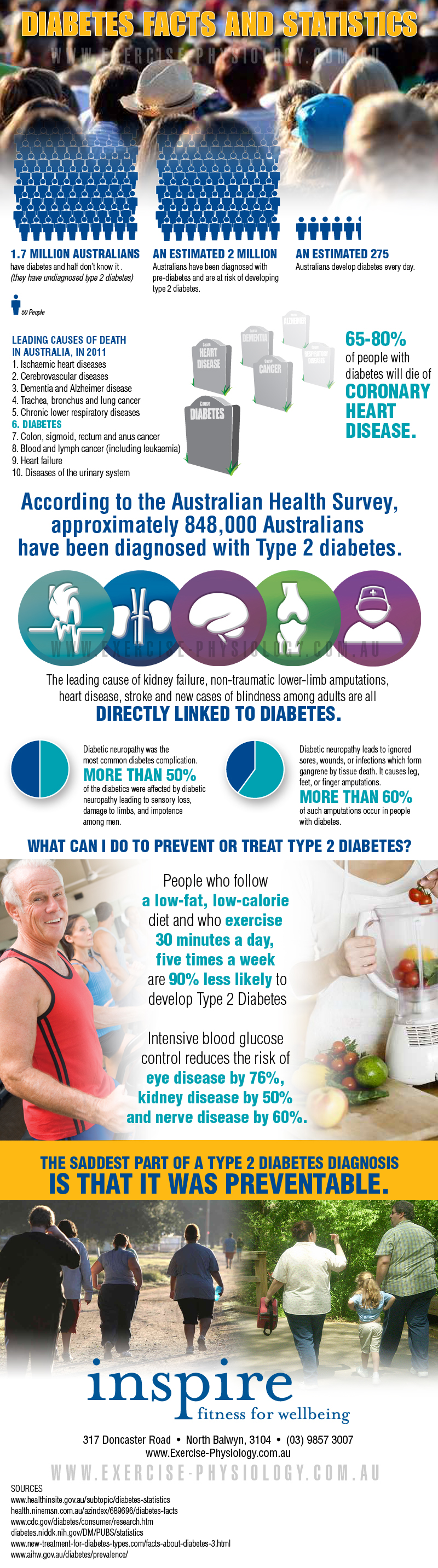 Diabetes Facts and Statistics - Infographic | Inspire Fitness for Wellbeing